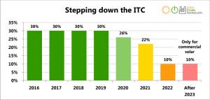 ITC Stepdown Chart
